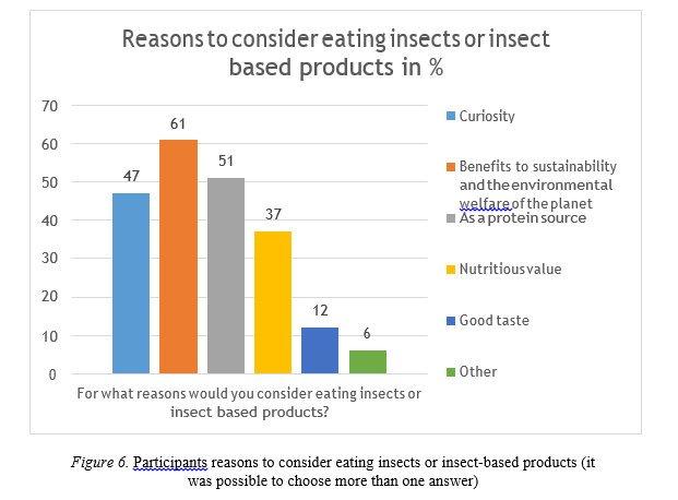 Primary reasons for considering entomophagy